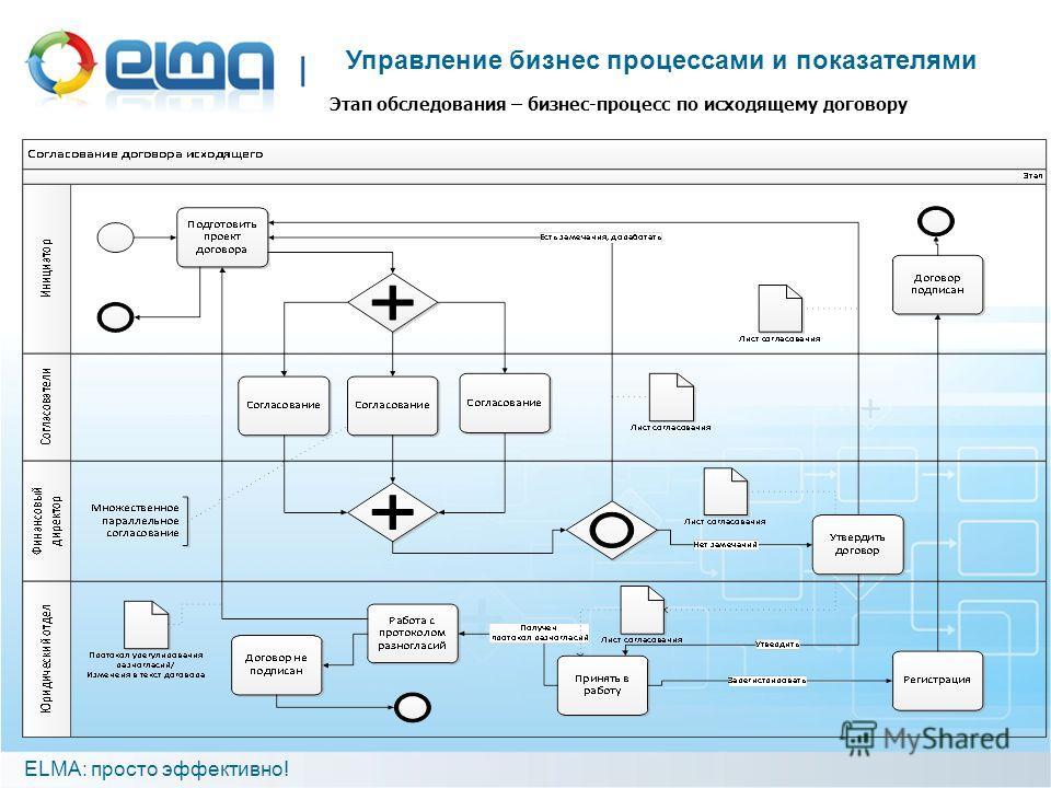 ELMA: просто эффективно! Управление бизнес процессами и показателями Этап обследования – бизнес-процесс по исходящему договору