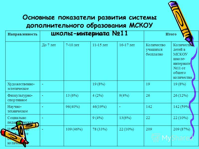 Основные показатели развития системы дополнительного образования МСКОУ школы-интерната 11 НаправленностьКоличество детейИтого До 7 лет7-10 лет11-15 лет16-17 летКоличество учащихся бесплатно Количество детей в МСКОУ школе- интернате 11 от общего колич