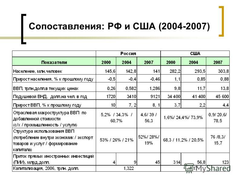 Сопоставления: РФ и США (2004-2007)
