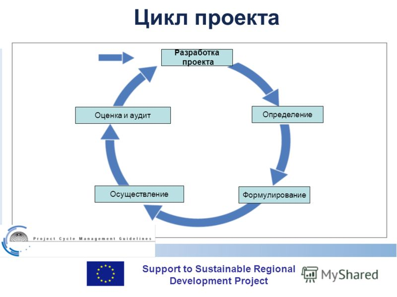 Support to Sustainable Regional Development Project Цикл проекта Разработка проекта Определение Формулирование Осуществление Оценка и аудит