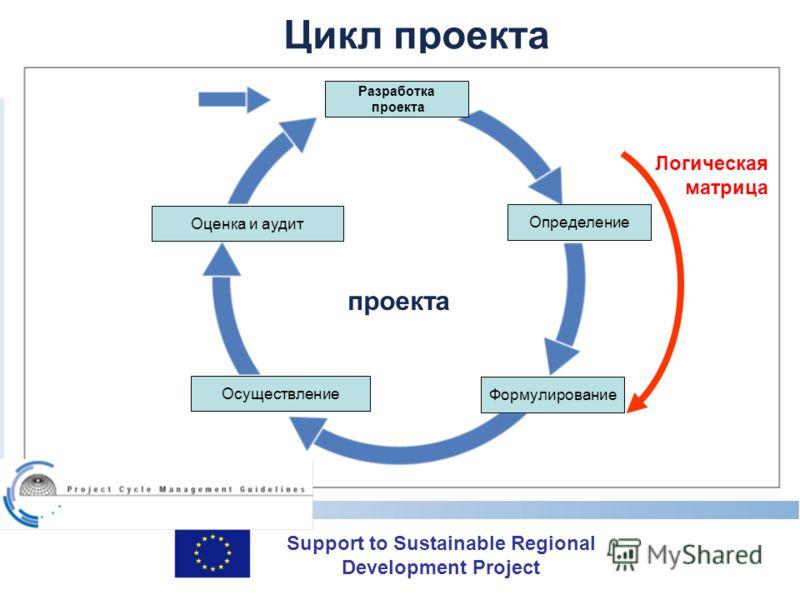 Support to Sustainable Regional Development Project Цикл проекта Разработка проекта Определение Формулирование Осуществление Оценка и аудит Логическая матрица проекта