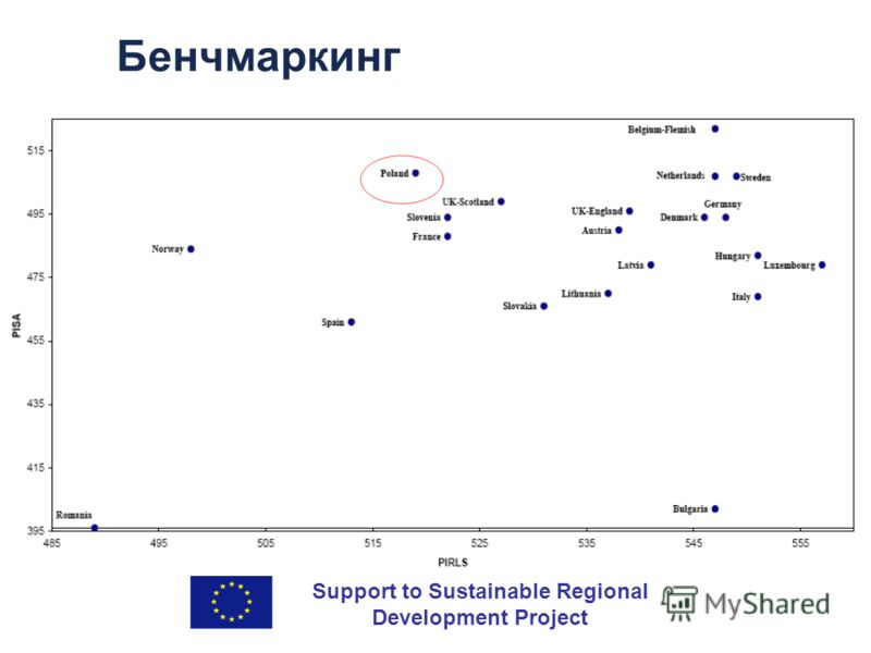 Support to Sustainable Regional Development Project Бенчмаркинг