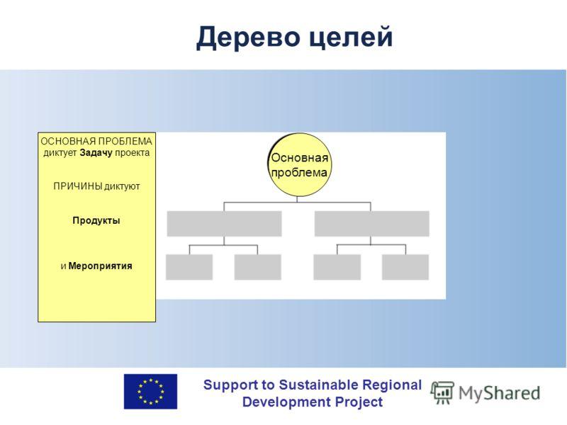 Support to Sustainable Regional Development Project Дерево целей Основная проблема ОСНОВНАЯ ПРОБЛЕМА диктует Задачу проекта ПРИЧИНЫ диктуют Продукты и Мероприятия