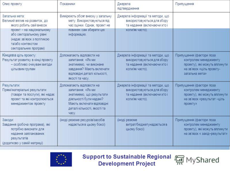Support to Sustainable Regional Development Project Опис проектуПоказникиДжерела підтвердження Припущення Загальна мета: Великий вплив на розвиток, до якого робить свій внесок проект – на національному або секторальному рівні (надає звязок з політико