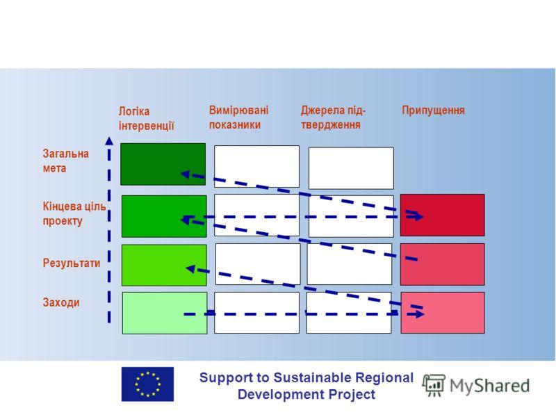Support to Sustainable Regional Development Project Логіка інтервенції Вимірювані показники Джерела під- твердження Припущення Результати Кінцева ціль проекту Загальна мета Заходи