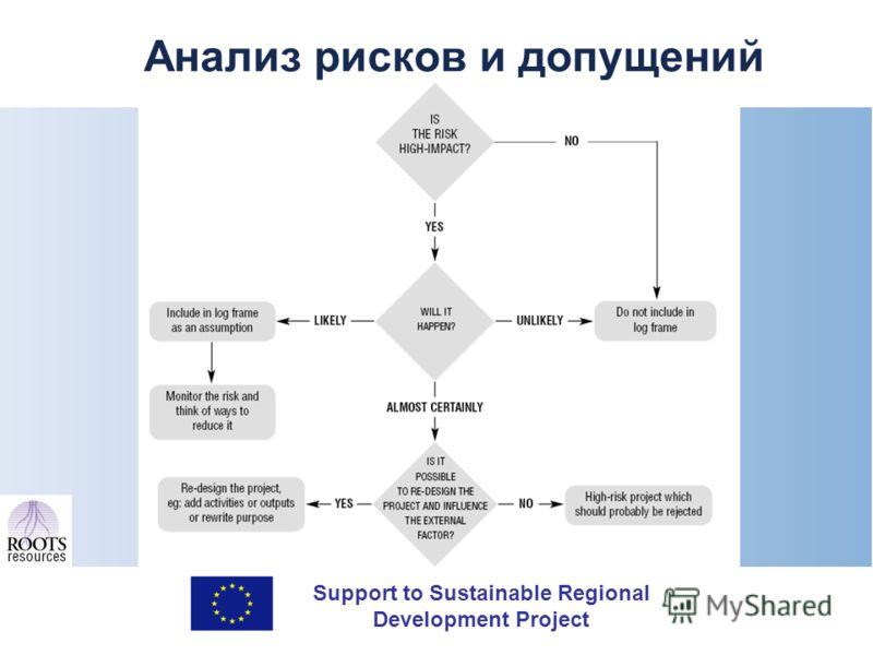Support to Sustainable Regional Development Project Анализ рисков и допущений