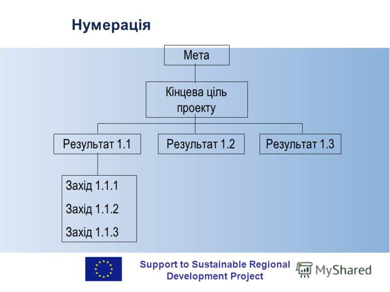 Support to Sustainable Regional Development Project Нумерація Мета Кінцева ціль проекту Результат 1.1Результат 1.2Результат 1.3 Захід 1.1.1 Захід 1.1.2 Захід 1.1.3