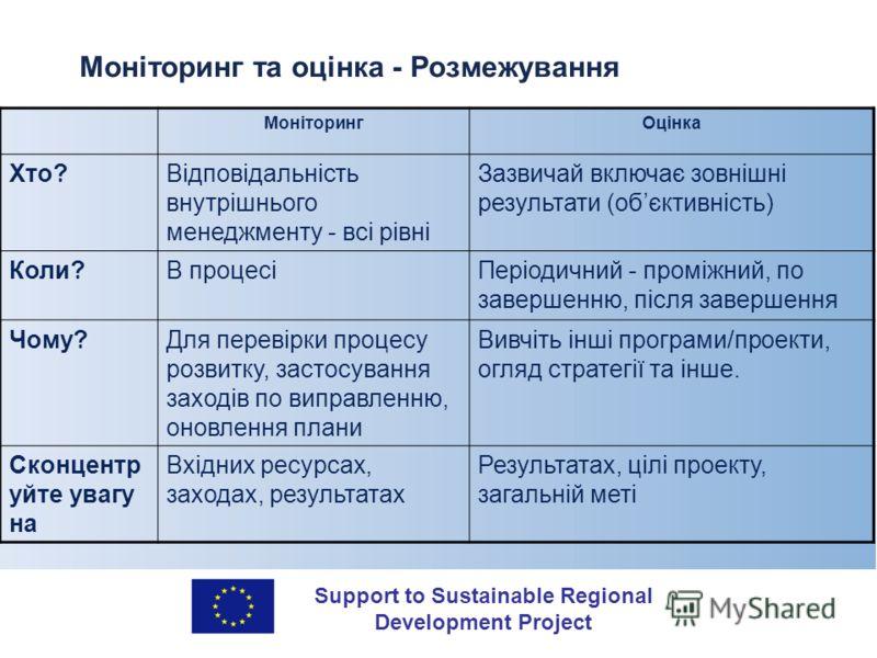 Support to Sustainable Regional Development Project Моніторинг та оцінка - Розмежування МоніторингОцінка Хто?Відповідальність внутрішнього менеджменту - всі рівні Зазвичай включає зовнішні результати (обєктивність) Коли?В процесіПеріодичний - проміжн