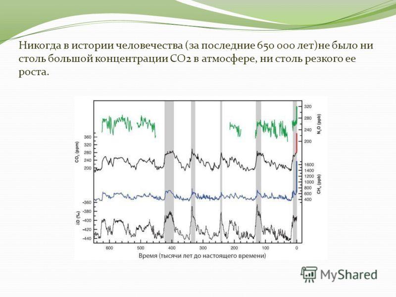 Никогда в истории человечества (за последние 650 000 лет)не было ни столь большой концентрации CO2 в атмосфере, ни столь резкого ее роста.