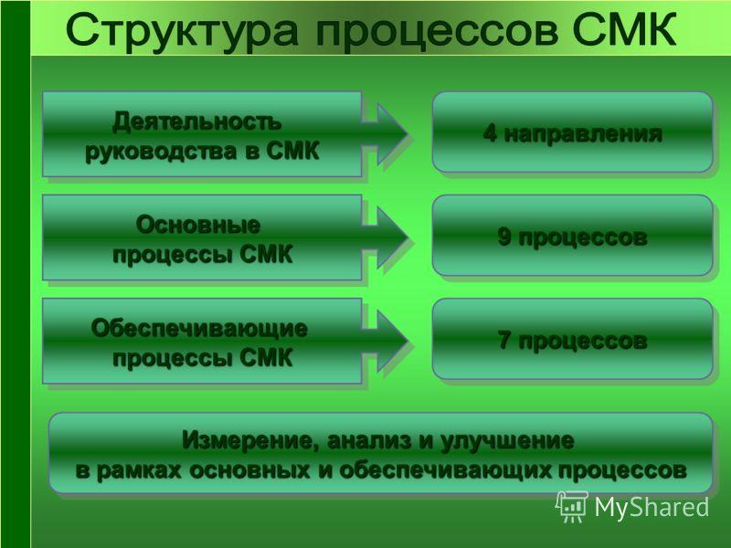 Деятельность руководства в СМК Деятельность 4 направления Основные процессы СМК Основные 9 процессов Обеспечивающие процессы СМК Обеспечивающие 7 процессов Измерение, анализ и улучшение в рамках основных и обеспечивающих процессов Измерение, анализ и