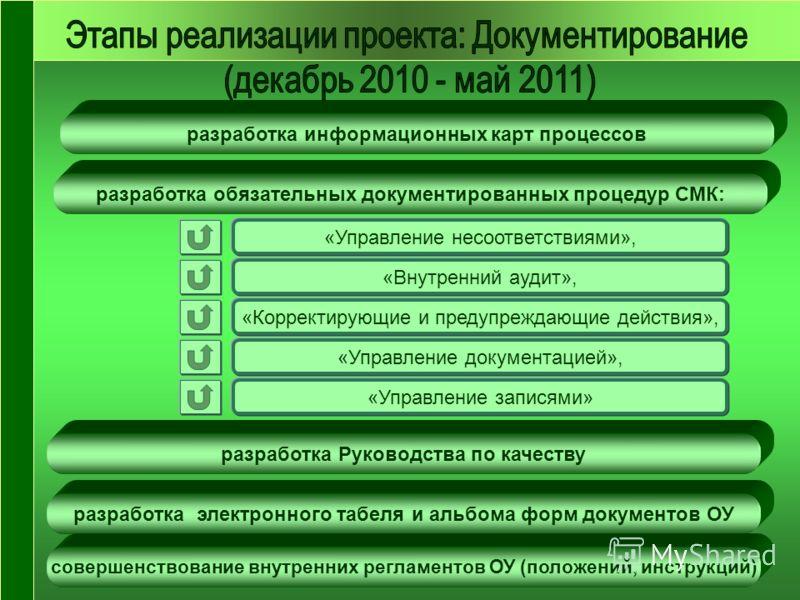 разработка обязательных документированных процедур СМК: «Управление несоответствиями», «Внутренний аудит», «Корректирующие и предупреждающие действия», «Управление документацией», «Управление записями» разработка Руководства по качеству разработка эл
