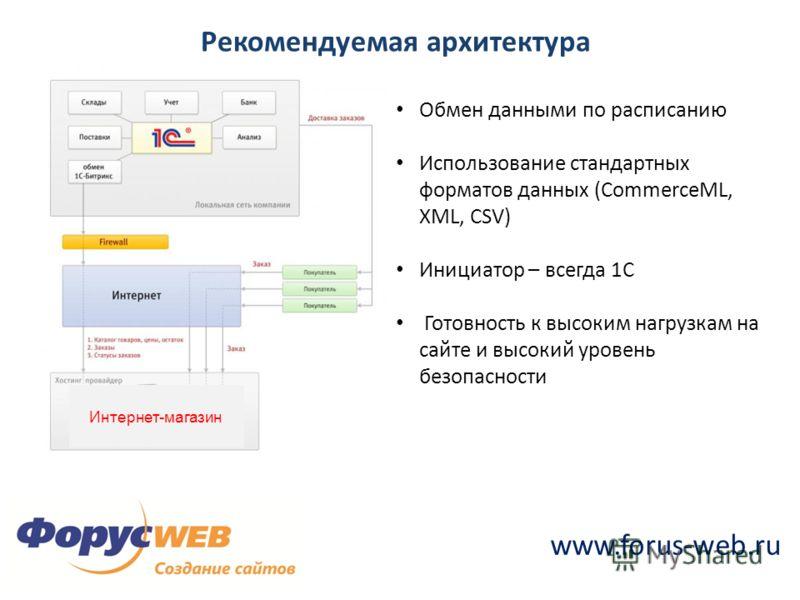 www.forus-web.ru Рекомендуемая архитектура Обмен данными по расписанию Использование стандартных форматов данных (CommerceML, XML, CSV) Инициатор – всегда 1С Готовность к высоким нагрузкам на сайте и высокий уровень безопасности Интернет-магазин