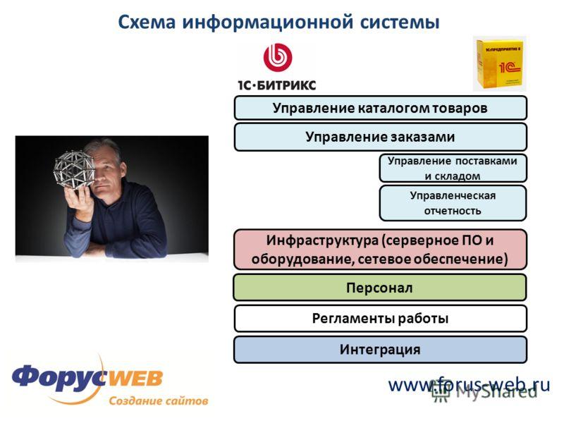 www.forus-web.ru Схема информационной системы Управление каталогом товаров Управление заказами Управление поставками и складом Управленческая отчетность Инфраструктура (серверное ПО и оборудование, сетевое обеспечение) Персонал Регламенты работы Инте