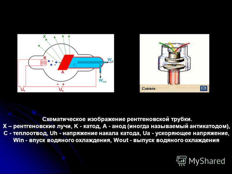 Схематическое изображение рентгеновской трубки. X – рентгеновские лучи, K - катод, А - анод (иногда называемый антикатодом), С - теплоотвод, Uh - напряжение накала катода, Ua - ускоряющее напряжение, Win - впуск водяного охлаждения, Wout - выпуск вод