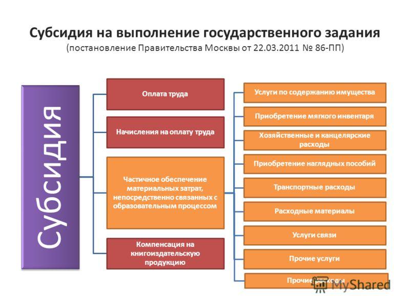 Субсидия на выполнение государственного задания (постановление Правительства Москвы от 22.03.2011 86-ПП) Субсидия Оплата труда Начисления на оплату труда Частичное обеспечение материальных затрат, непосредственно связанных с образовательным процессом