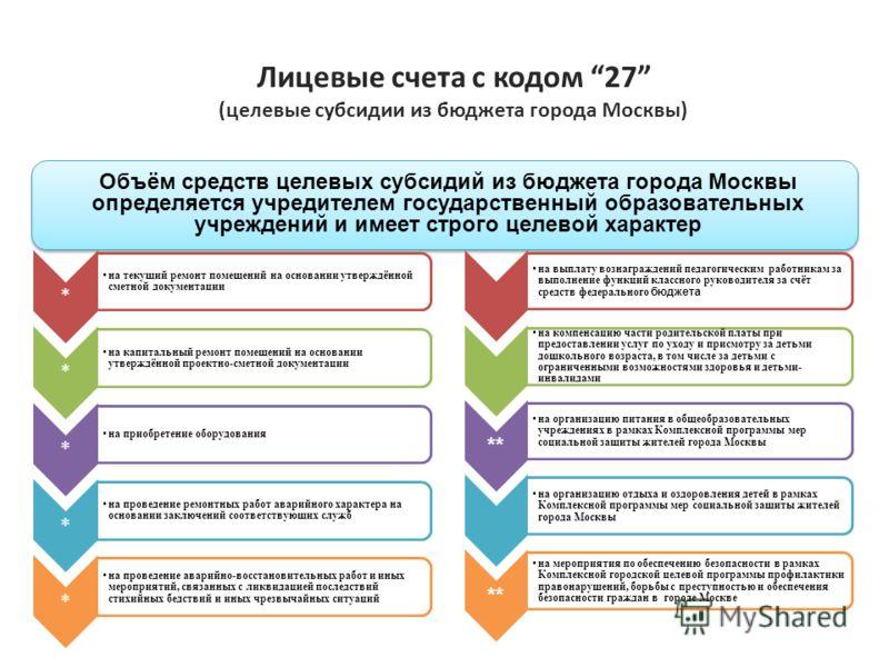 Лицевые счета с кодом 27 (целевые субсидии из бюджета города Москвы) * на текущий ремонт помещений на основании утверждённой сметной документации * на капитальный ремонт помещений на основании утверждённой проектно-сметной документации * на приобрете