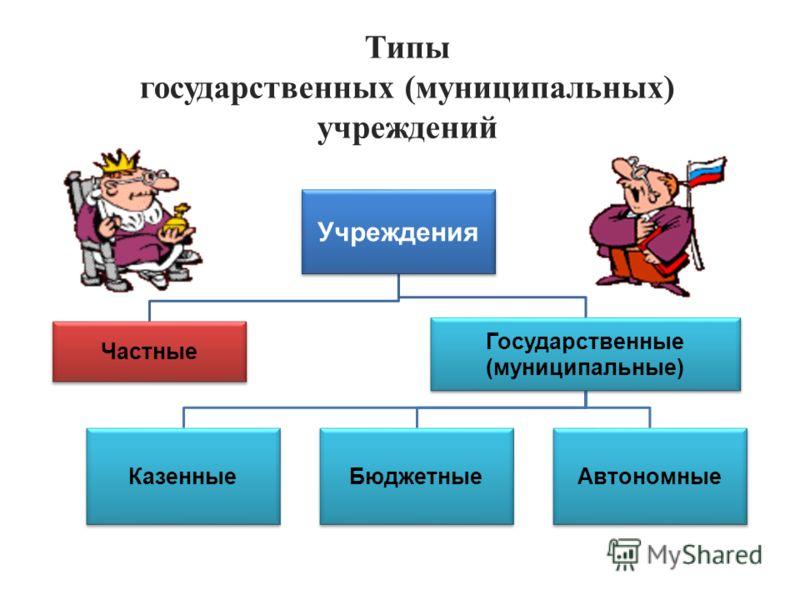Типы государственных (муниципальных) учреждений Учреждения Частные Государственные (муниципальные) КазенныеБюджетныеАвтономные