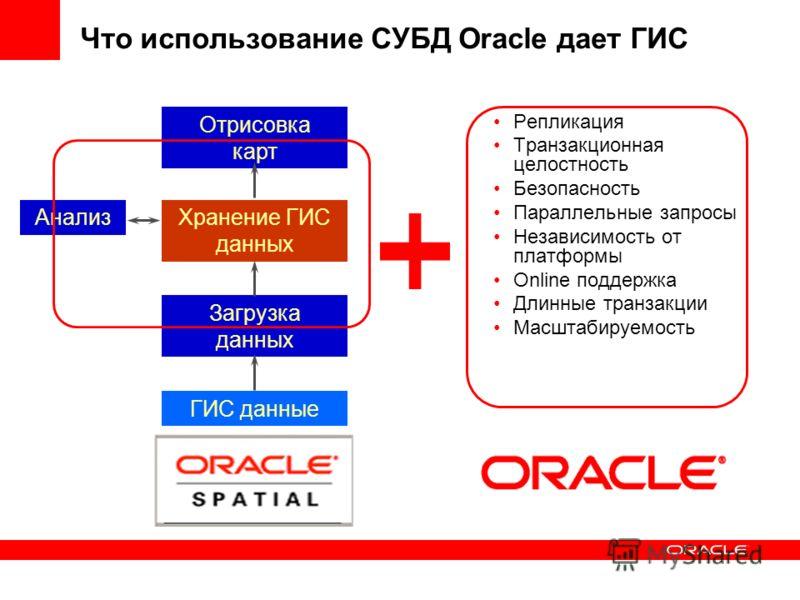 Что использование СУБД Oracle дает ГИС Хранение ГИС данных Загрузка данных Отрисовка карт Анализ ГИС данные Репликация Транзакционная целостность Безопасность Параллельные запросы Независимость от платформы Online поддержка Длинные транзакции Масштаб