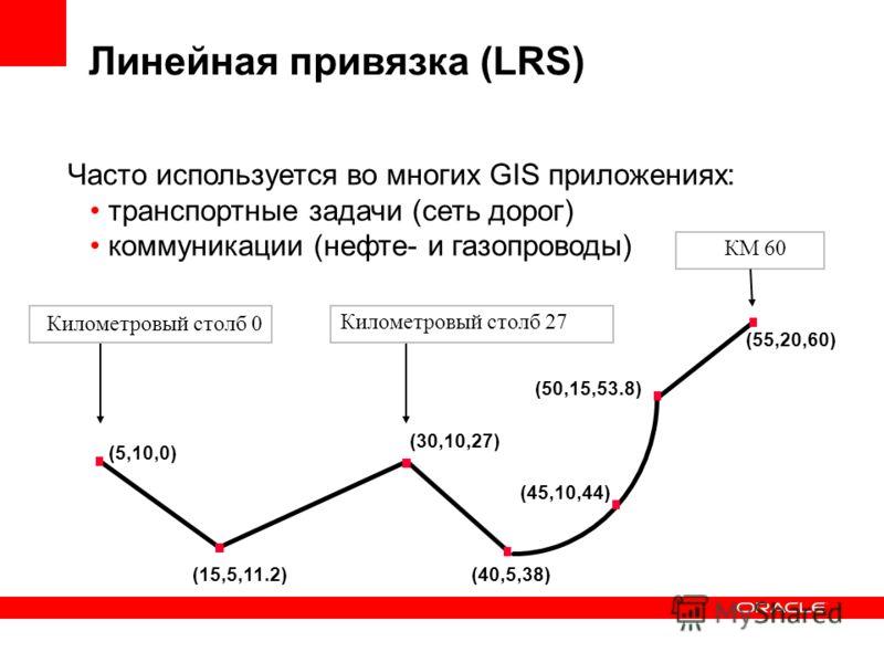 Линейная привязка (LRS) (5,10,0) (30,10,27) (15,5,11.2)(40,5,38) (50,15,53.8) (55,20,60) (45,10,44) Часто используется во многих GIS приложениях: транспортные задачи (сеть дорог) коммуникации (нефте- и газопроводы) Километровый столб 0 Километровый с