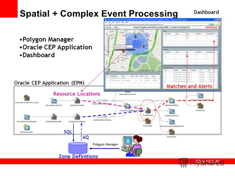 AQ Spatial + Complex Event Processing Zone Definitions Resource Locations Matches and Alerts SQL Polygon Manager Oracle CEP Application (EPN) Dashboard Polygon Manager Oracle CEP Application Dashboard