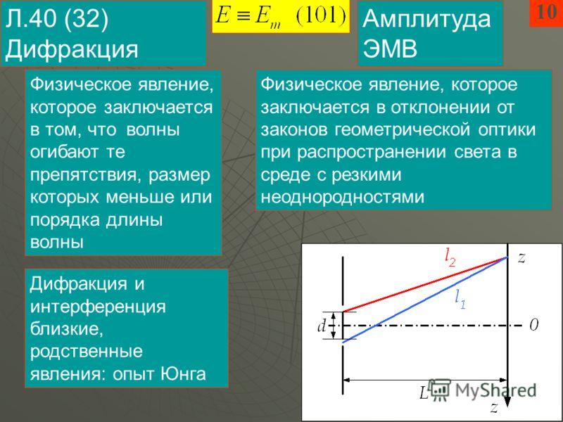 1010 Л.40 (32) Дифракция Физическое явление, которое заключается в том, что волны огибают те препятствия, размер которых меньше или порядка длины волны Физическое явление, которое заключается в отклонении от законов геометрической оптики при распрост