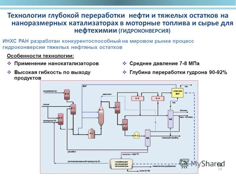 14 Технологии глубокой переработки нефти и тяжелых остатков на наноразмерных катализаторах в моторные топлива и сырье для нефтехимии (ГИДРОКОНВЕРСИЯ) Особенности технологии: Применение нанокатализаторов Высокая гибкость по выходу продуктов ИНХС РАН р
