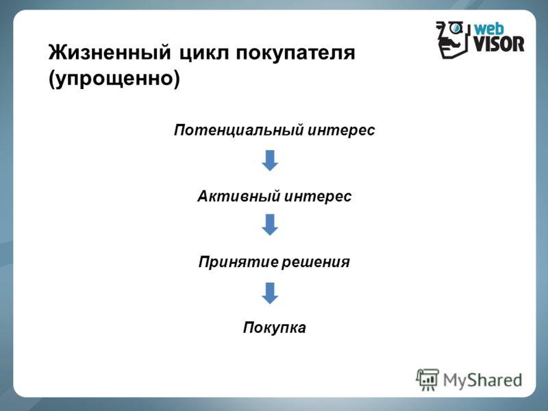 Жизненный цикл покупателя (упрощенно) Потенциальный интерес Активный интерес Принятие решения Покупка