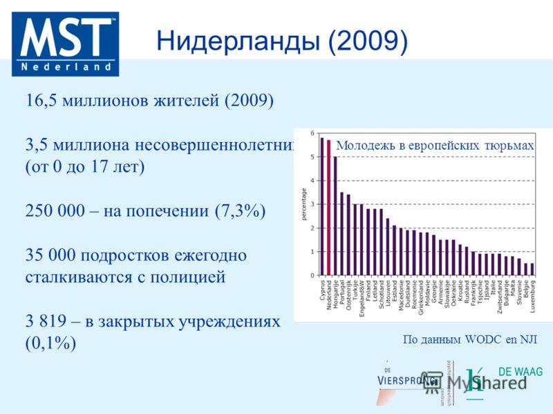 16,5 миллионов жителей (2009) 3,5 миллиона несовершеннолетних (от 0 до 17 лет) 250 000 – на попечении (7,3%) 35 000 подростков ежегодно сталкиваются с полицией 3 819 – в закрытых учреждениях (0,1%) Нидерланды (2009) По данным WODC en NJI Молодежь в е