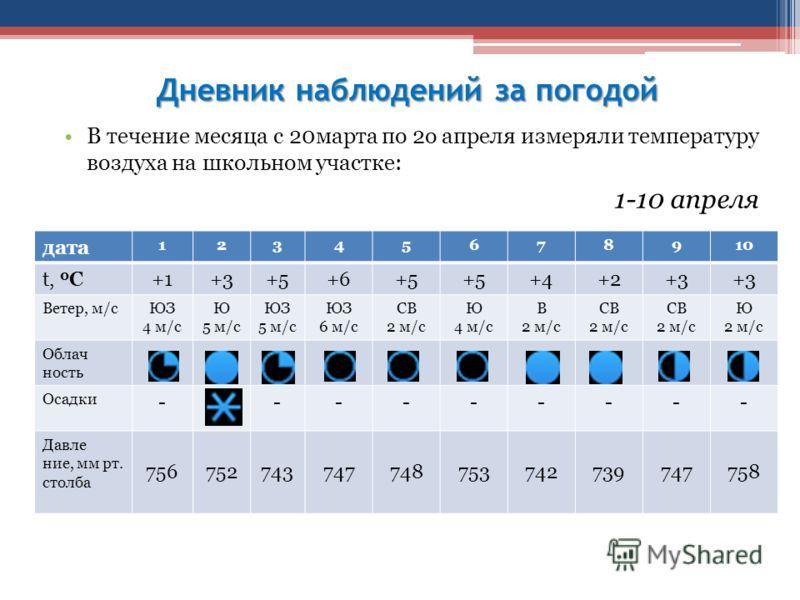 Дневник наблюдений за погодой В течение месяца с 20марта по 2о апреля измеряли температуру воздуха на школьном участке: 1-10 апреля дата 12345678910 t, 0 С+1+3+5+6+5 +4+2+3 Ветер, м/сЮЗ 4 м/c Ю 5 м/c ЮЗ 5 м/c ЮЗ 6 м/c СВ 2 м/c Ю 4 м/c В 2 м/c СВ 2 м/