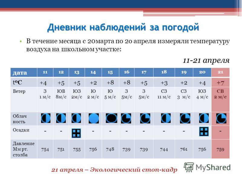 Дневник наблюдений за погодой В течение месяца с 20марта по 2о апреля измеряли температуру воздуха на школьном участке: 11-21 апреля дата 1112131415161718192021 t0Сt0С+4+5 +2+8 +5+3+2+4+7 ВетерЗ 1 м/c ЮВ 8м/c ЮЗ 2м/c Ю 2 м/c Ю 5 м/c З 5м/c З 5м/c СЗ