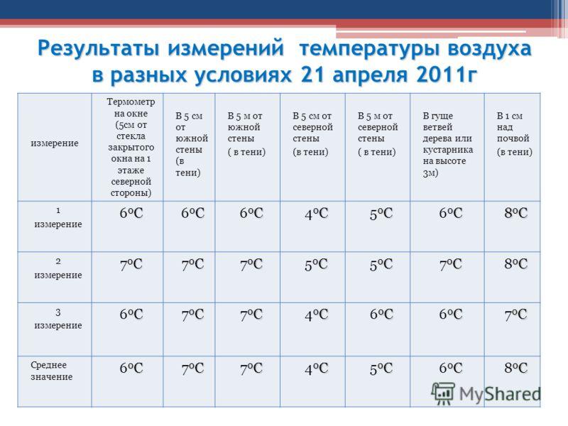Результаты измерений температуры воздуха в разных условиях 21 апреля 2011г измерение Термометр на окне (5см от стекла закрытого окна на 1 этаже северной стороны) В 5 см от южной стены (в тени) В 5 м от южной стены ( в тени) В 5 см от северной стены (