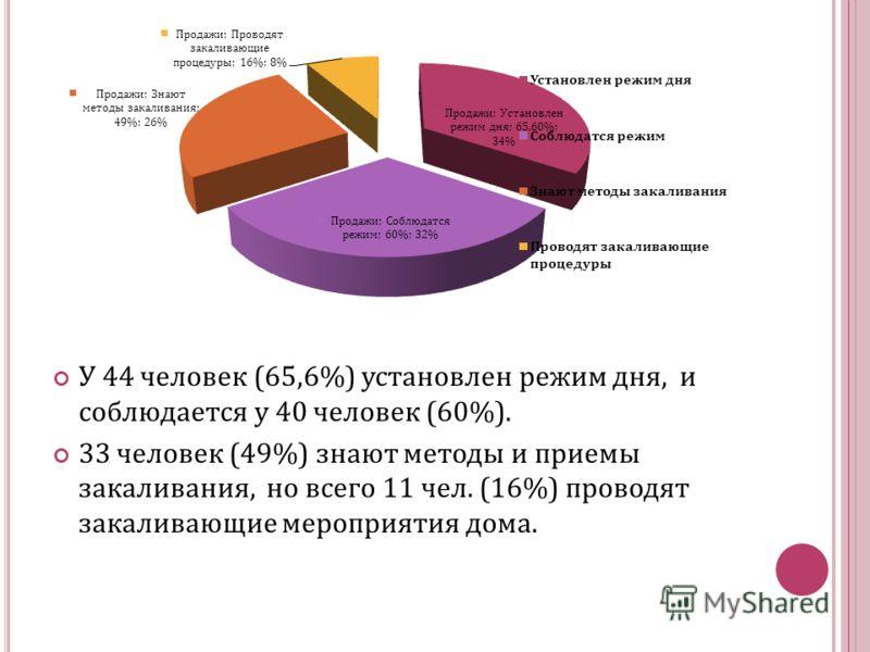У 44 человек (65,6%) установлен режим дня, и соблюдается у 40 человек (60%). 33 человек (49%) знают методы и приемы закаливания, но всего 11 чел. (16%) проводят закаливающие мероприятия дома.