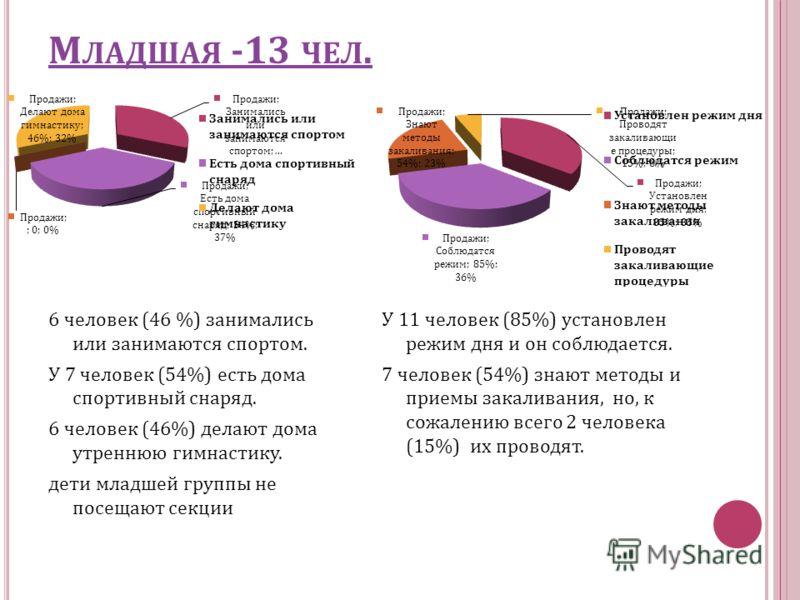 М ЛАДШАЯ -13 ЧЕЛ. 6 человек (46 %) занимались или занимаются спортом. У 7 человек (54%) есть дома спортивный снаряд. 6 человек (46%) делают дома утреннюю гимнастику. дети младшей группы не посещают секции У 11 человек (85%) установлен режим дня и он