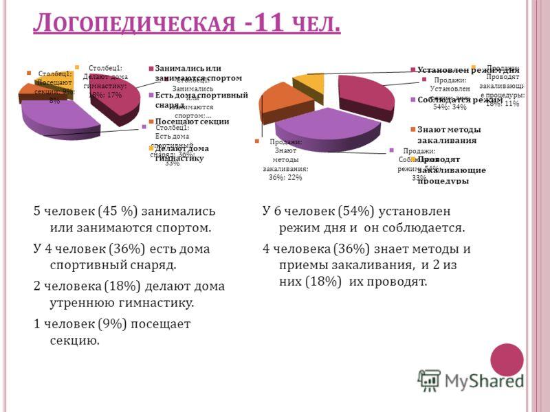 Л ОГОПЕДИЧЕСКАЯ -11 ЧЕЛ. 5 человек (45 %) занимались или занимаются спортом. У 4 человек (36%) есть дома спортивный снаряд. 2 человека (18%) делают дома утреннюю гимнастику. 1 человек (9%) посещает секцию. У 6 человек (54%) установлен режим дня и он