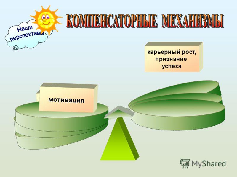 мотивация мотивация мотивация премия, представление к званию карьерный рост, признание успеха