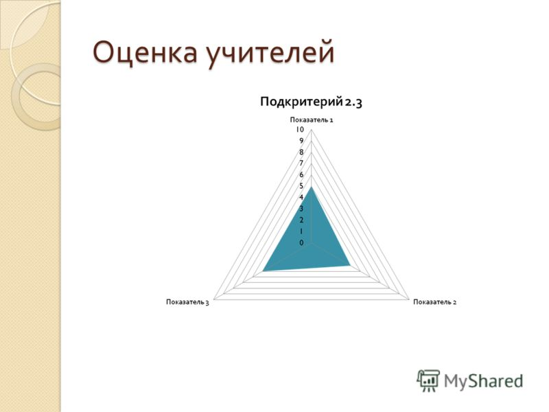 Оценка учителей