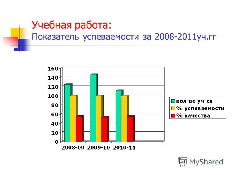 Учебная работа: Показатель успеваемости за 2008-2011уч.гг