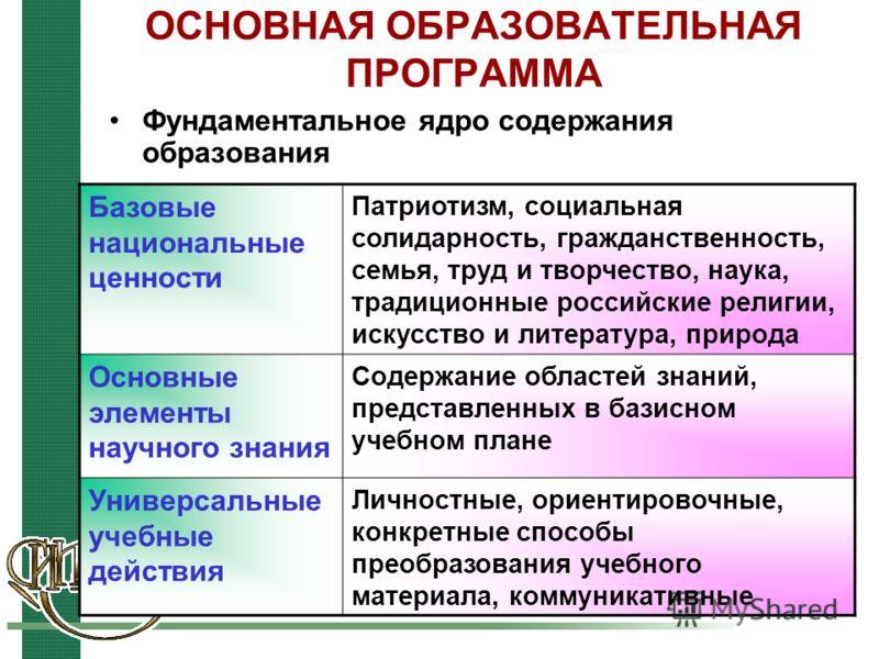 ОСНОВНАЯ ОБРАЗОВАТЕЛЬНАЯ ПРОГРАММА Фундаментальное ядро содержания образования Базовые национальные ценности Патриотизм, социальная солидарность, гражданственность, семья, труд и творчество, наука, традиционные российские религии, искусство и литерат