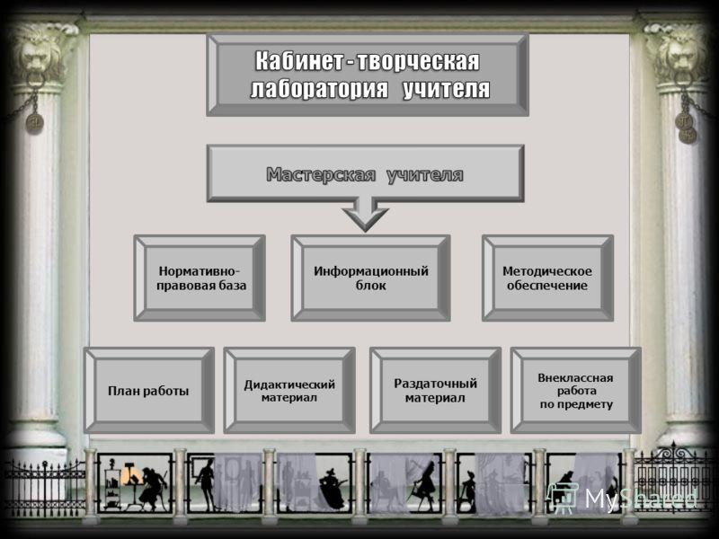 Нормативно- правовая база Информационный блок Методическое обеспечение Внеклассная работа по предмету Раздаточный материал Дидактический материал План работы
