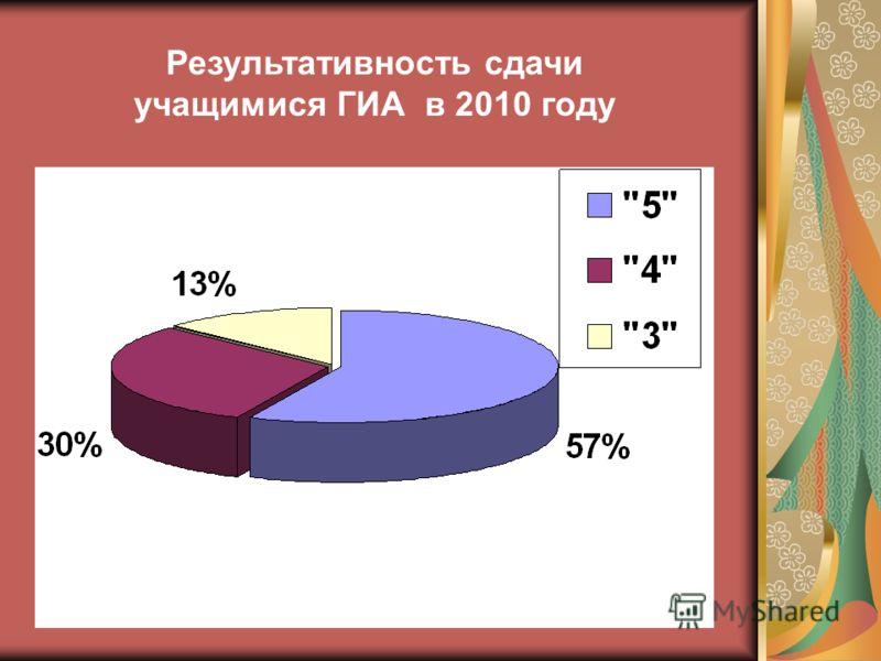 Результативность сдачи учащимися ГИА в 2010 году