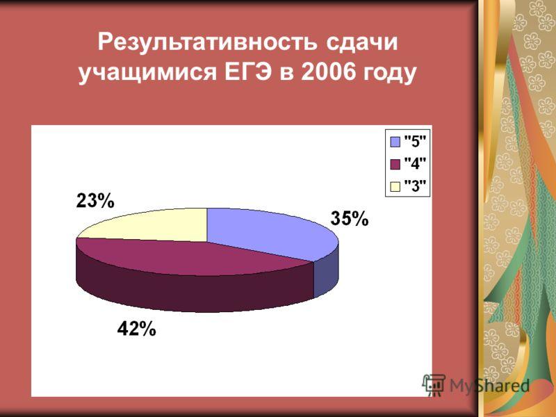 Результативность сдачи учащимися ЕГЭ в 2006 году