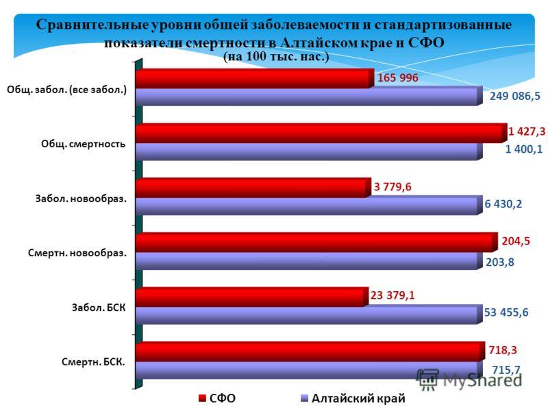 Сравнительные уровни общей заболеваемости и стандартизованные показатели смертности в Алтайском крае и СФО (на 100 тыс. нас.)