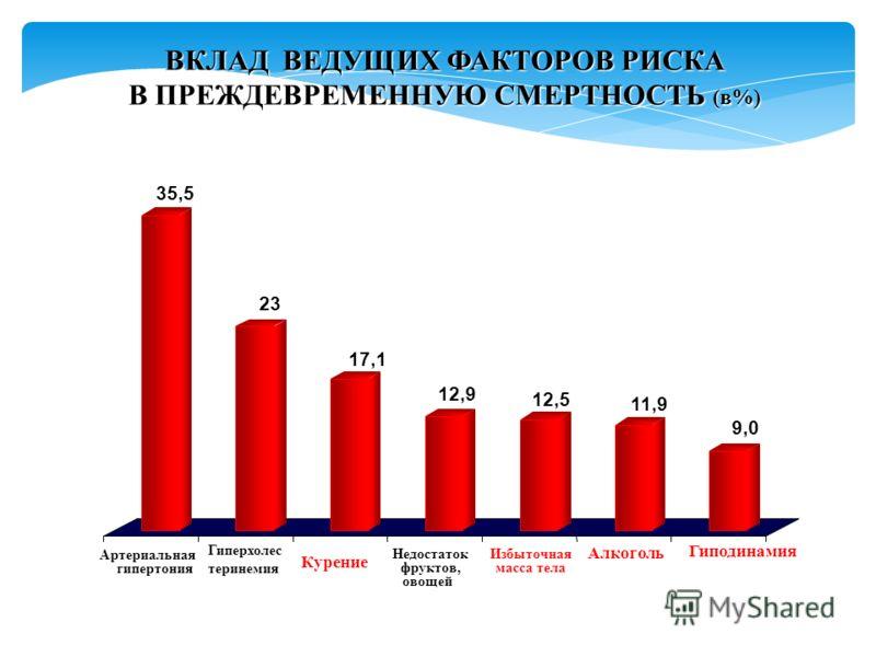 ВКЛАД ВЕДУЩИХ ФАКТОРОВ РИСКА В ПРЕЖДЕВРЕМЕННУЮ СМЕРТНОСТЬ (в%) Артериальная гипертония Алкоголь Курение Гиперхолес теринемия Избыточная масса тела Недостаток фруктов, овощей Гиподинамия 35,5 23 17,1 12,9 12,5 11,9 9,0
