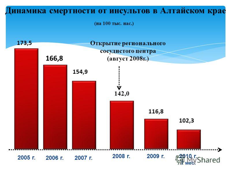 Динамика смертности от инсультов в Алтайском крае 2005 г. 173,5 166,8 2006 г.2007 г. 2008 г.2009 г. 154,9 142,0 116,8 Открытие регионального сосудистого центра (август 2008г.) (на 100 тыс. нас.) 102,3 2010 г. 7 мес.