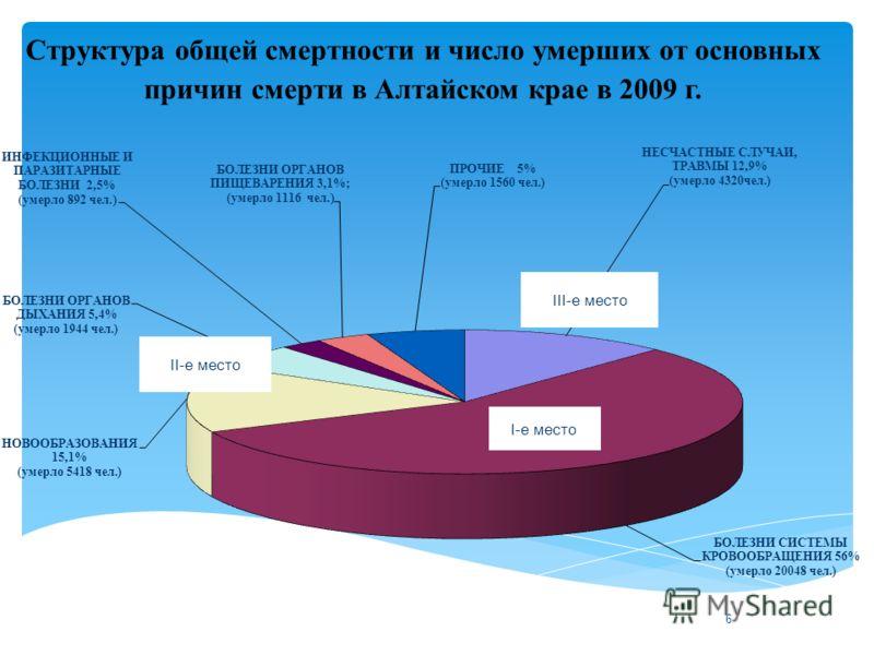 6 Структура общей смертности и число умерших от основных причин смерти в Алтайском крае в 2009 г.