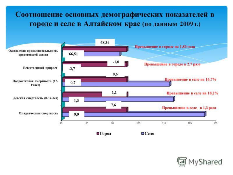 Соотношение основных демографических показателей в городе и селе в Алтайском крае (по данным 2009 г.)