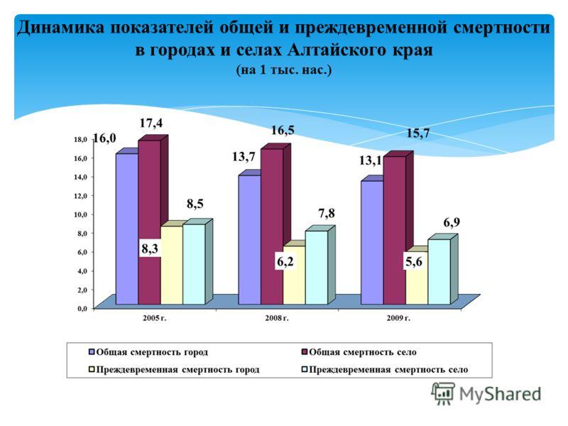 Динамика показателей общей и преждевременной смертности в городах и селах Алтайского края (на 1 тыс. нас.)