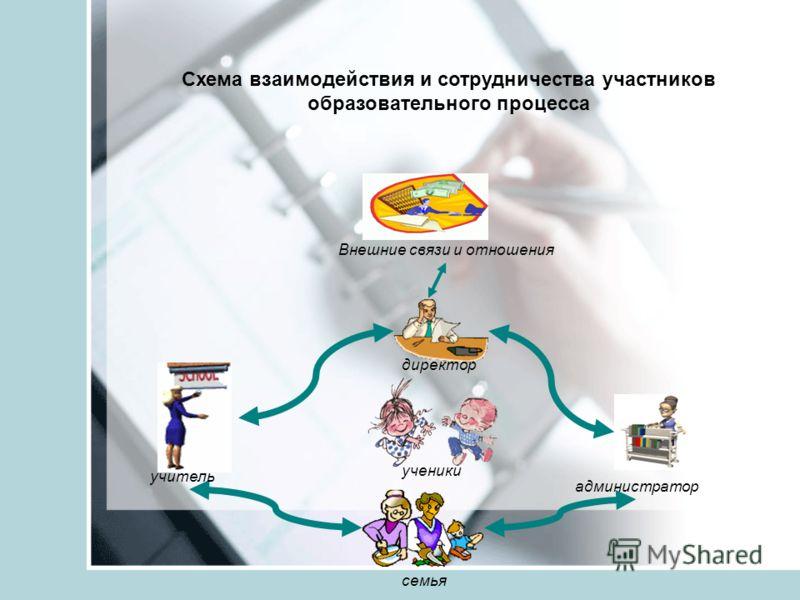 директор ученики семья учитель администратор Внешние связи и отношения Схема взаимодействия и сотрудничества участников образовательного процесса