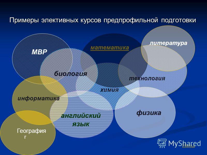 Примеры элективных курсов предпрофильной подготовки литература информатика английский язык МВР г География Назад