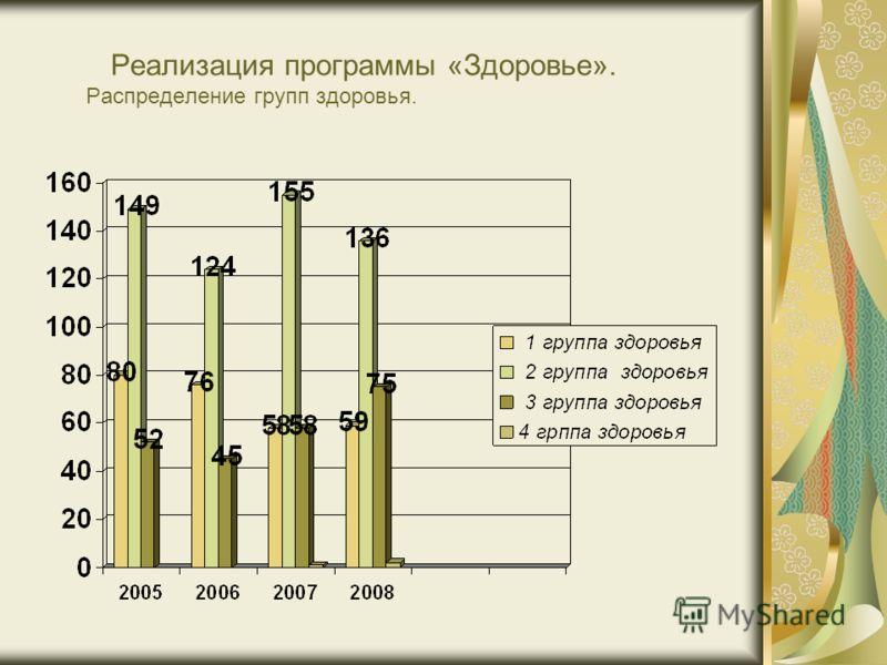 Реализация программы «Здоровье». Распределение групп здоровья.